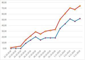 Дохідність в доларах гривневого депозиту 17% річних