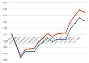Дохідність в доларах гривневого депозиту
