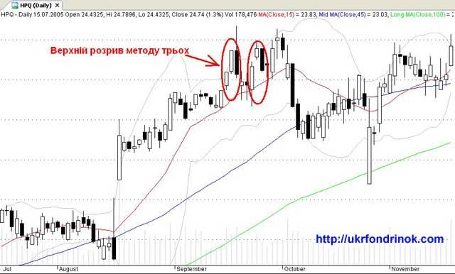 Hewlett-Packard Company - Upside Gap Three Methods